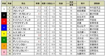 朝日杯フューチュリティステークス(GⅠ)2017.jpg