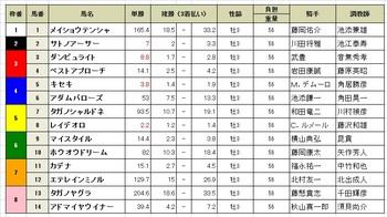 神戸新聞杯(GⅡ)2017年.jpg