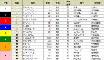 マイルチャンピオンシップ(GⅠ)2016.png