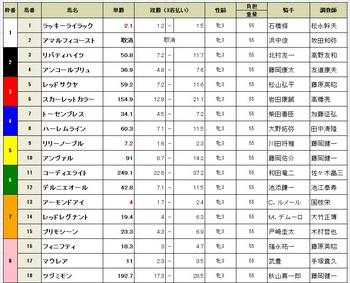 桜花賞(GⅠ)2018.jpg